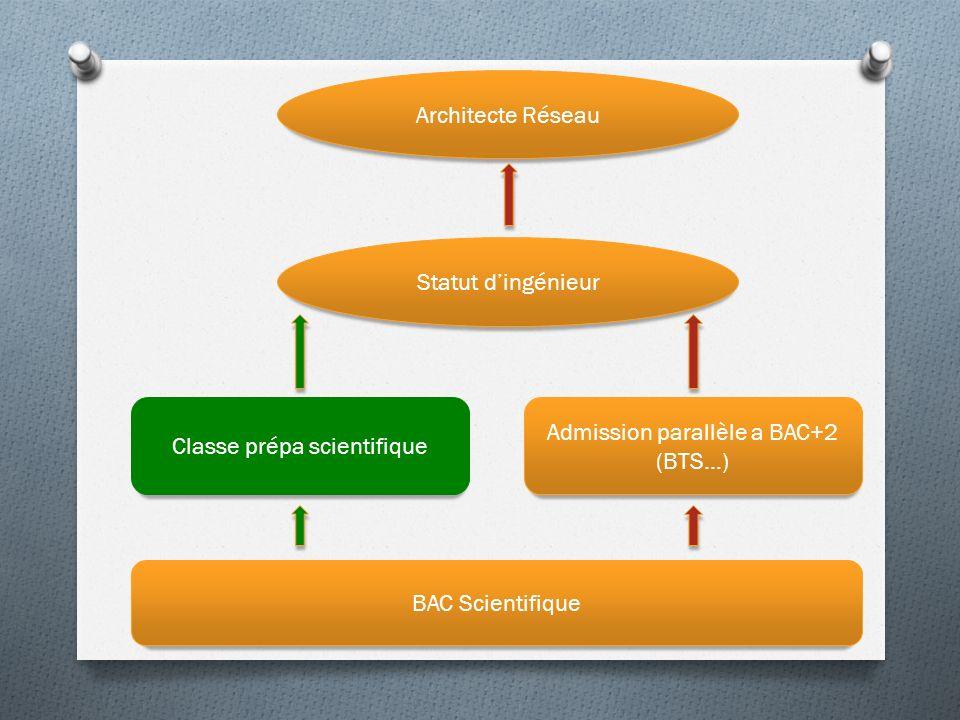 Architecte Réseau BAC Scientifique Classe prépa scientifique Admission parallèle a BAC+2 (BTS…) Statut dingénieur