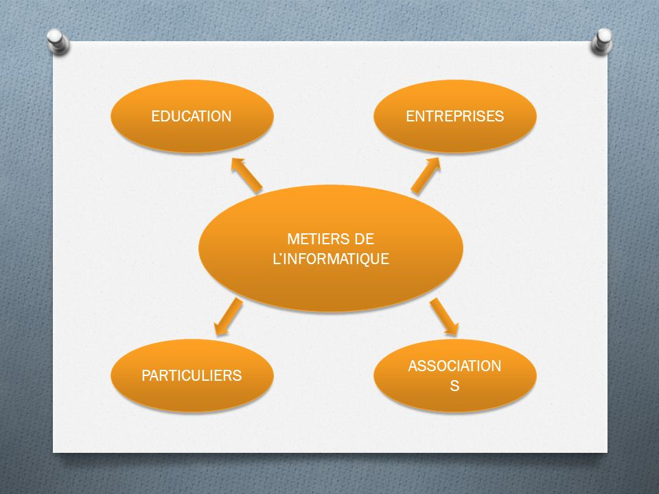 EDUCATIONENTREPRISES PARTICULIERS METIERS DE LINFORMATIQUE ASSOCIATION S