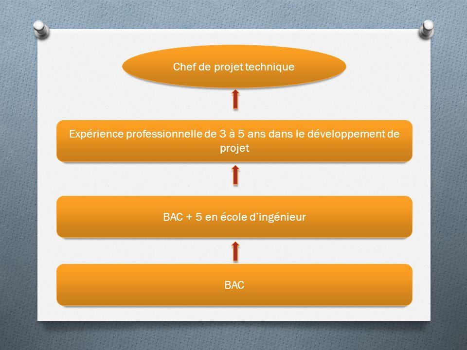 BAC BAC + 5 en école dingénieur Expérience professionnelle de 3 à 5 ans dans le développement de projet Chef de projet technique