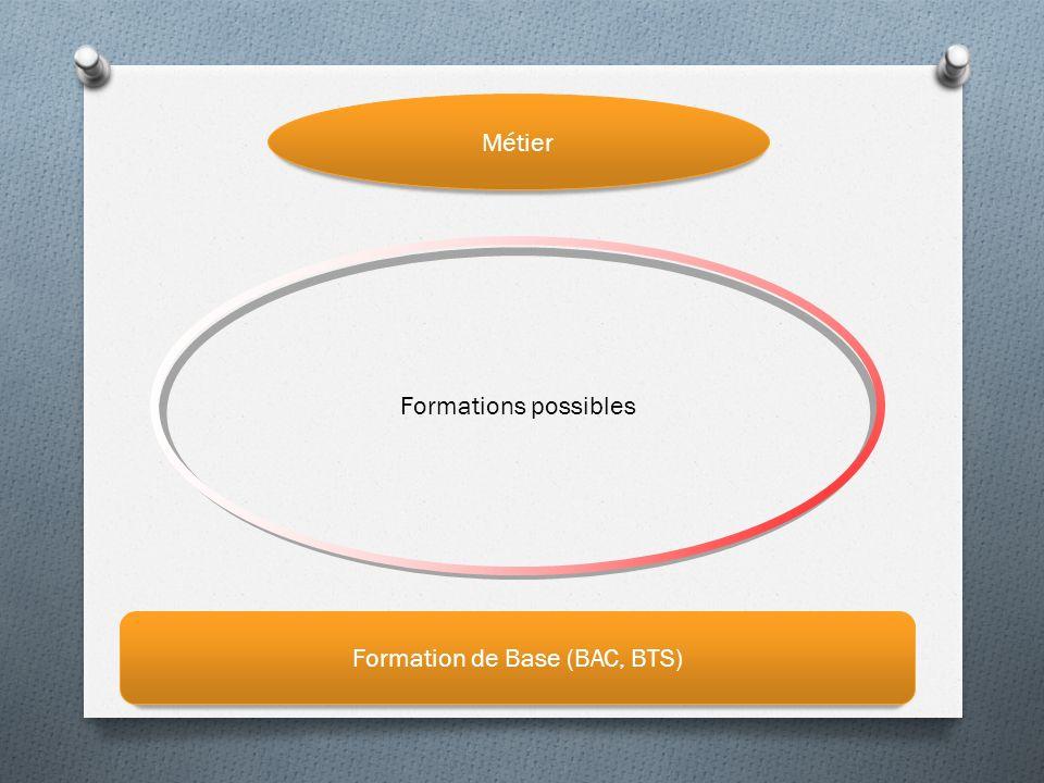 Formation de Base (BAC, BTS) Formations possibles Métier