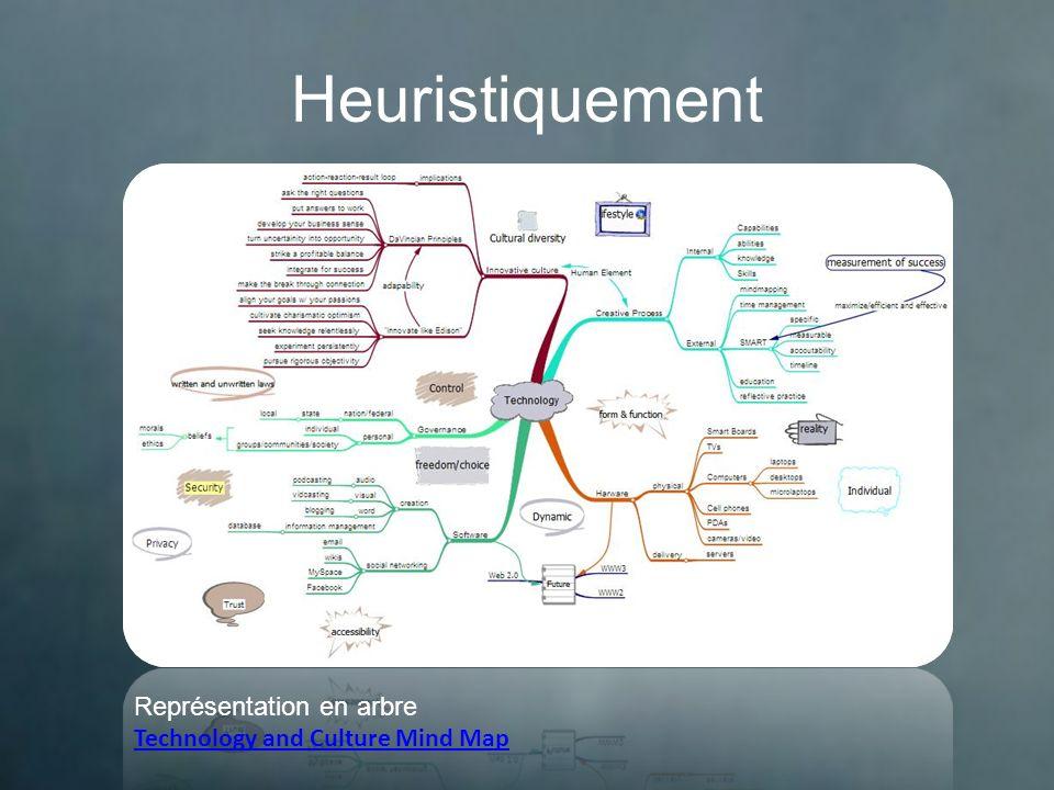 Conceptuellement Représentation en réseau Les dinosaures Technology and Culture Mind Map