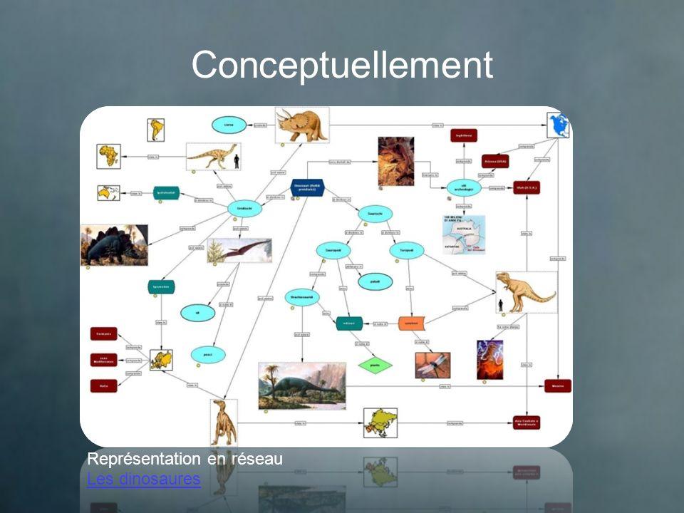 Avantages Clarification des idées Réflexion Concentration Le choix pertinent de mots clés Imagination Abstraction Apprentissage actif Créativité Mémorisation