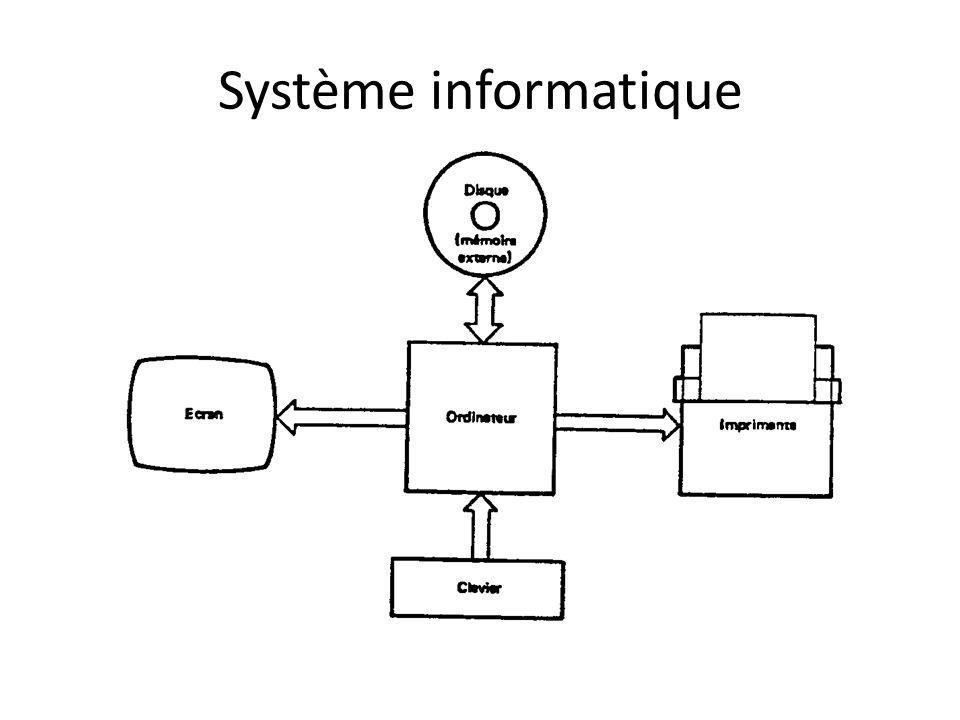 Architecture interne du µprocesseur 8088 (1/3) L UE : – exécution des instructions (contient lALU, 8 registres de 16 bits et le registre détat).