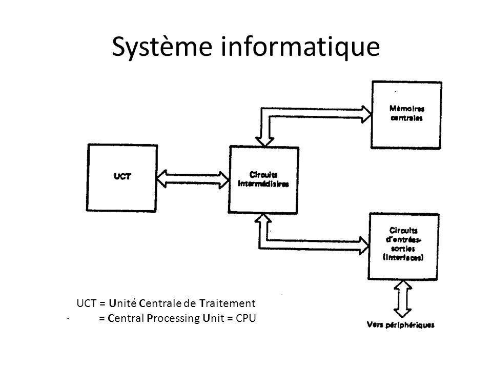 Système informatique Le microprocesseur est un circuit intégré complexe qui joue le rôle de CPU.