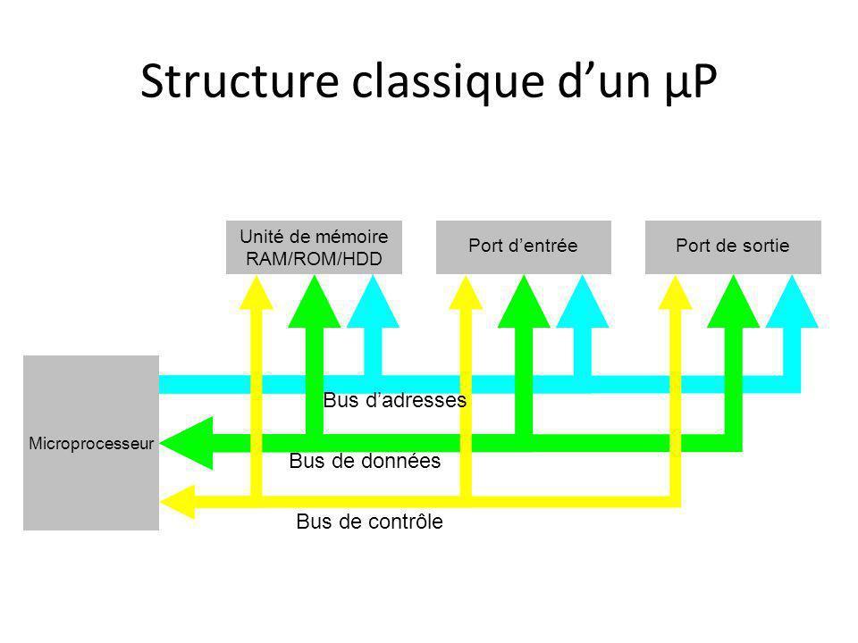 Microprocesseur Unité de mémoire RAM/ROM/HDD Port dentréePort de sortie Structure classique dun µP Bus de données Bus dadresses Bus de contrôle