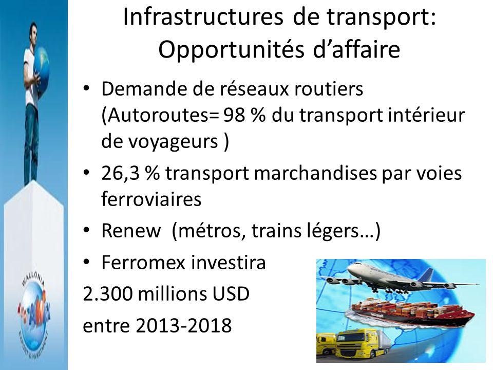 Infrastructures de transport: Opportunités daffaire Demande de réseaux routiers (Autoroutes= 98 % du transport intérieur de voyageurs ) 26,3 % transpo