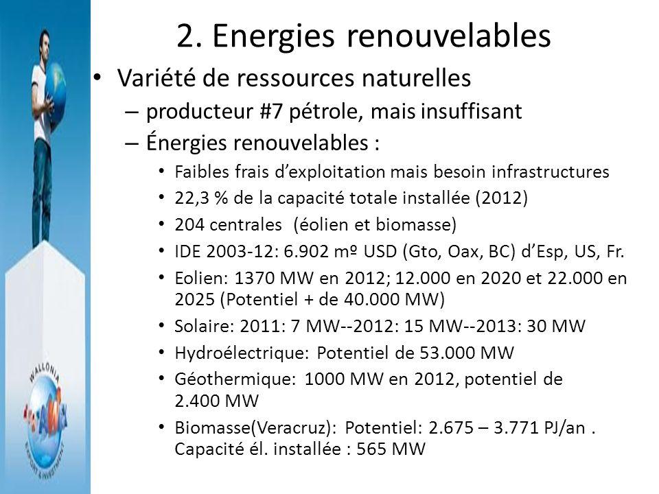 2. Energies renouvelables Variété de ressources naturelles – producteur #7 pétrole, mais insuffisant – Énergies renouvelables : Faibles frais dexploit