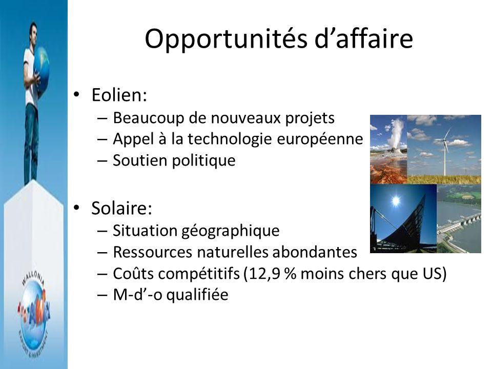 Opportunités daffaire Eolien: – Beaucoup de nouveaux projets – Appel à la technologie européenne – Soutien politique Solaire: – Situation géographique
