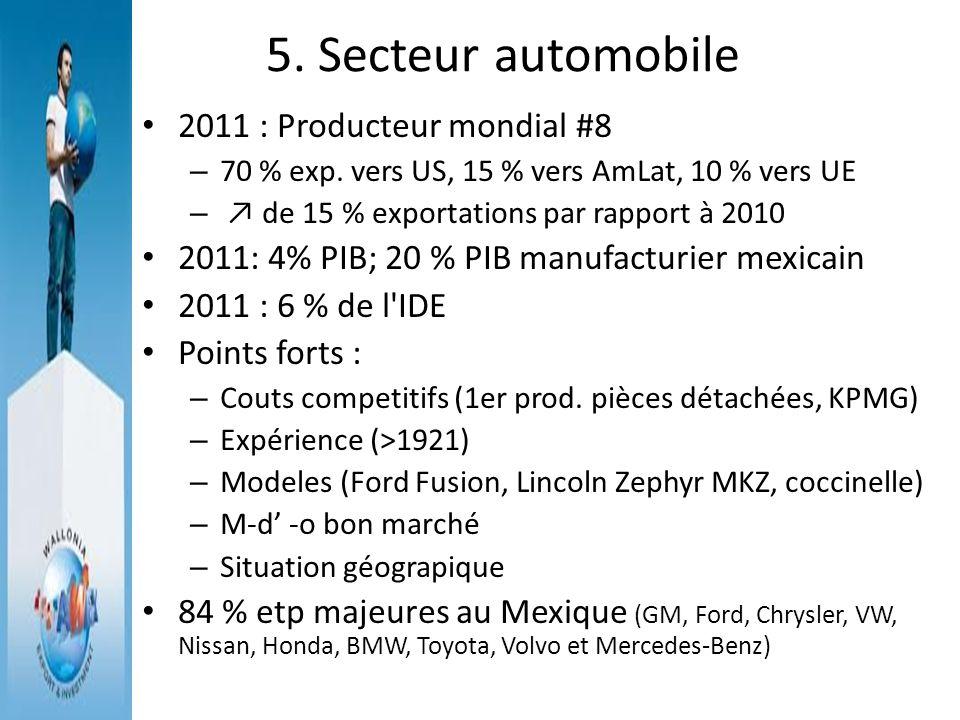 5. Secteur automobile 2011 : Producteur mondial #8 – 70 % exp. vers US, 15 % vers AmLat, 10 % vers UE – de 15 % exportations par rapport à 2010 2011: