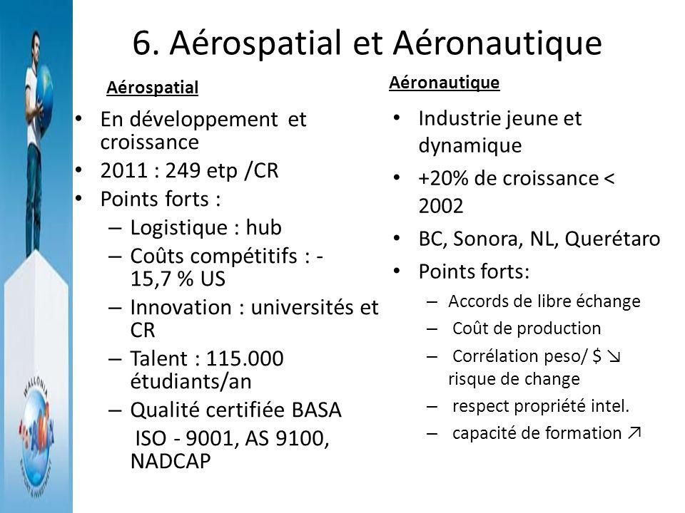6. Aérospatial et Aéronautique Aérospatial En développement et croissance 2011 : 249 etp /CR Points forts : – Logistique : hub – Coûts compétitifs : -