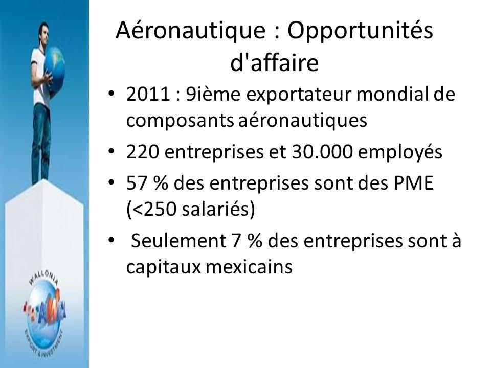 Aéronautique : Opportunités d'affaire 2011 : 9ième exportateur mondial de composants aéronautiques 220 entreprises et 30.000 employés 57 % des entrepr