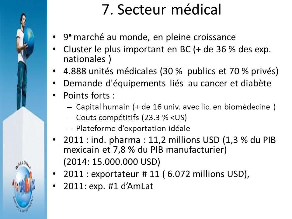 7. Secteur médical 9 e marché au monde, en pleine croissance Cluster le plus important en BC (+ de 36 % des exp. nationales ) 4.888 unités médicales (
