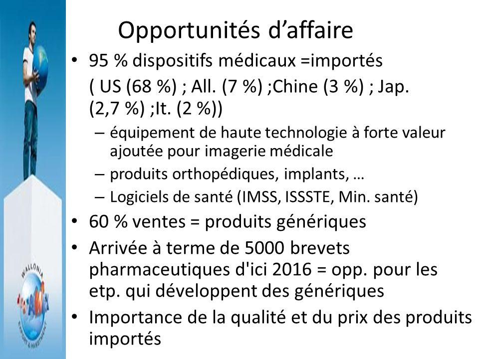Opportunités daffaire 95 % dispositifs médicaux =importés ( US (68 %) ; All. (7 %) ;Chine (3 %) ; Jap. (2,7 %) ;It. (2 %)) – équipement de haute techn