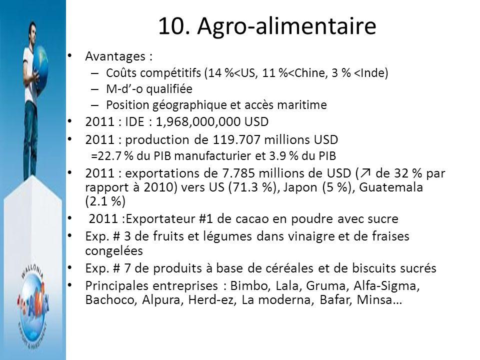 10. Agro-alimentaire Avantages : – Coûts compétitifs (14 %<US, 11 %<Chine, 3 % <Inde) – M-d-o qualifiée – Position géographique et accès maritime 2011