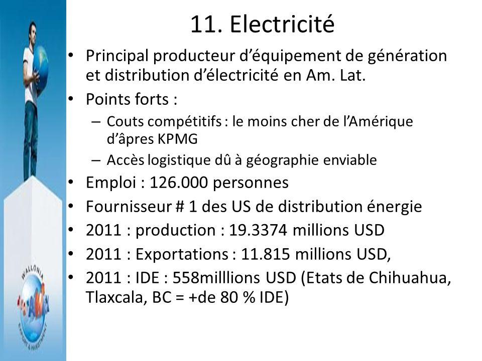 11. Electricité Principal producteur déquipement de génération et distribution délectricité en Am. Lat. Points forts : – Couts compétitifs : le moins