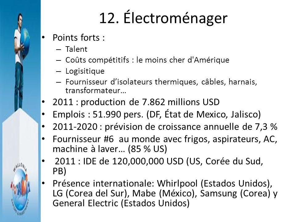 12. Électroménager Points forts : – Talent – Coûts compétitifs : le moins cher d'Amérique – Logisitique – Fournisseur disolateurs thermiques, câbles,