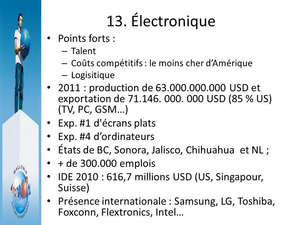 13. Électronique Points forts : – Talent – Coûts compétitifs : le moins cher dAmérique – Logisitique 2011 : production de 63.000.000.000 USD et export