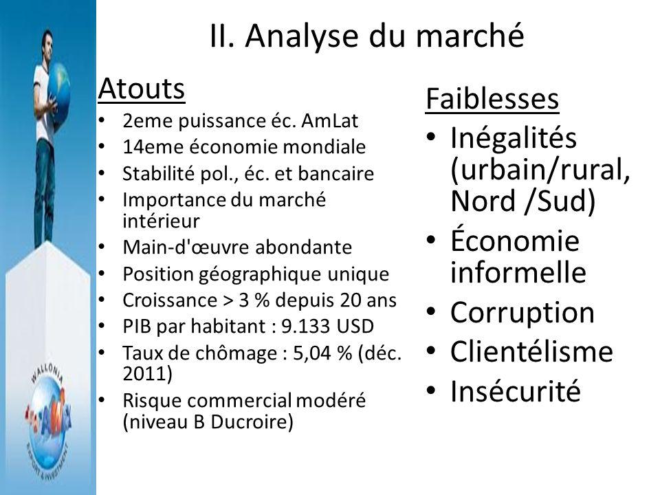II. Analyse du marché Atouts 2eme puissance éc. AmLat 14eme économie mondiale Stabilité pol., éc. et bancaire Importance du marché intérieur Main-d'œu