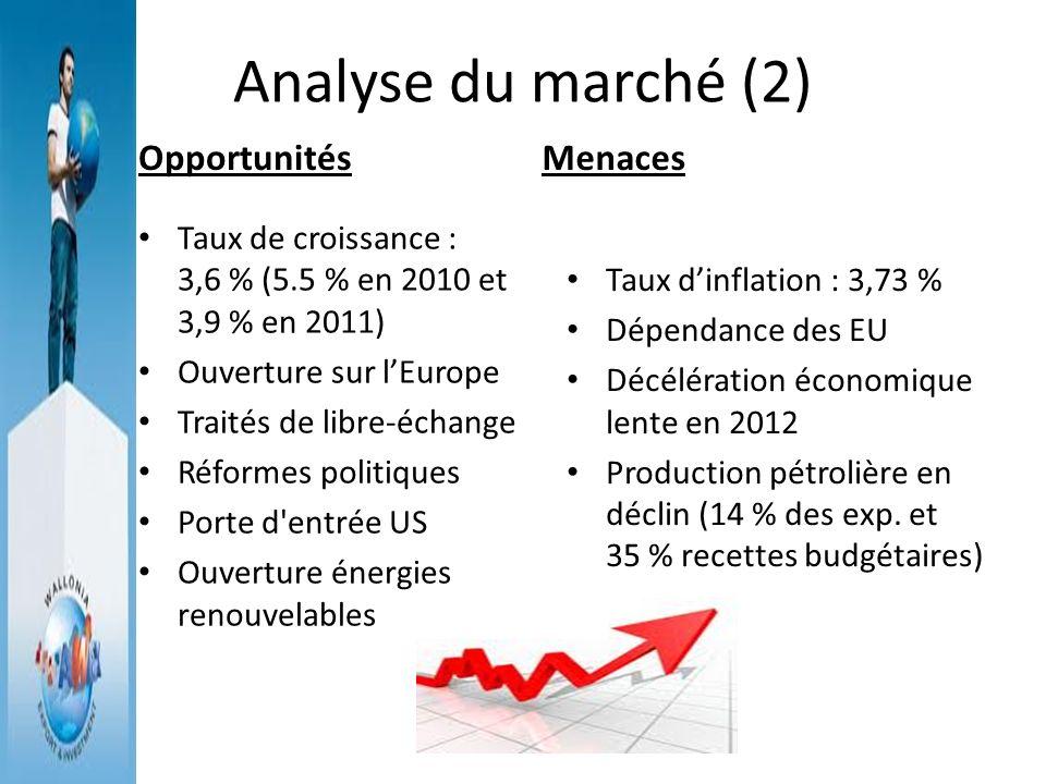 Analyse du marché (2) Opportunités Taux de croissance : 3,6 % (5.5 % en 2010 et 3,9 % en 2011) Ouverture sur lEurope Traités de libre-échange Réformes