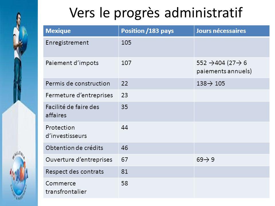 Vers le progrès administratif MexiquePosition /183 paysJours nécessaires Enregistrement105 Paiement dimpots107552 404 (27 6 paiements annuels) Permis