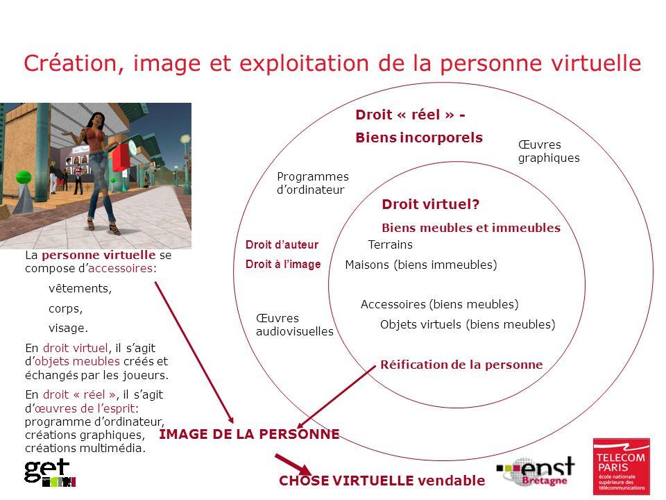 Création, image et exploitation de la personne virtuelle Droit « réel » - Biens incorporels Droit virtuel? Biens meubles et immeubles Terrains Maisons