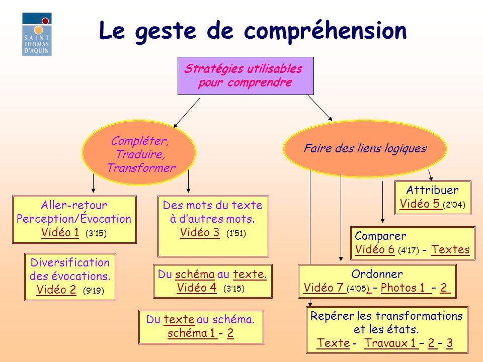 Le geste de compréhension Stratégies utilisables pour comprendre Compléter, Traduire, Transformer Faire des liens logiques Aller-retour Perception/Évocation Vidéo 1Vidéo 1 (315) Diversification des évocations.