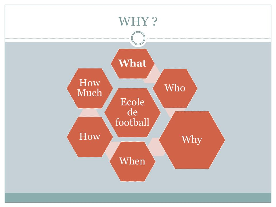 WHY ? Ecole de football What Who Why WhenHow How Much