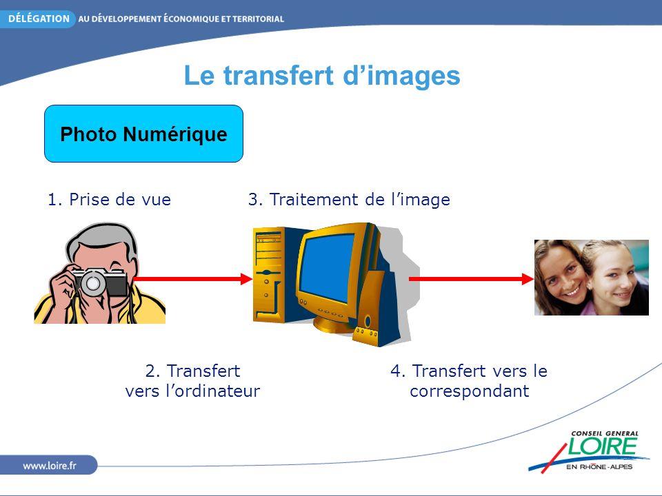 Le transfert dimages 1. Prise de vue 2. Transfert vers lordinateur 3.