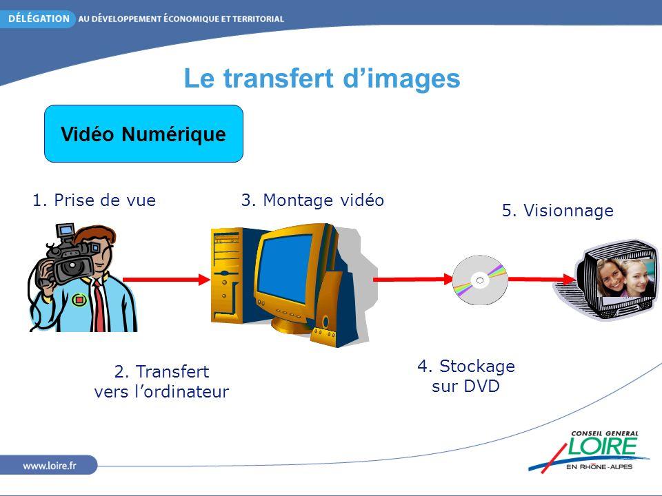 Le transfert dimages Direct Webcam