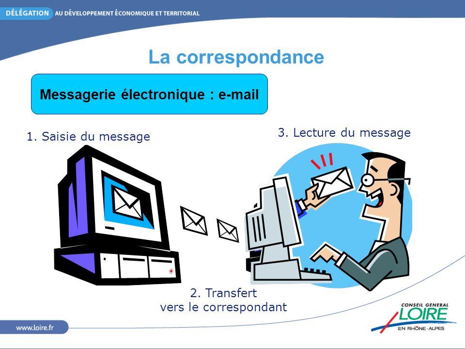 La correspondance 1. Saisie du message 2. Transfert vers le correspondant 3.