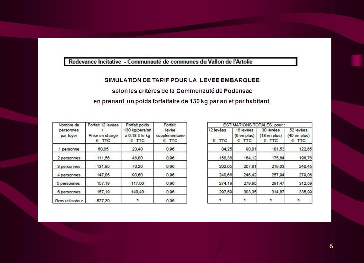 6 SIMULATION DE TARIF POUR LA LEVEE EMBARQUEE selon les critères de la Communauté de Podensac en prenant un poids forfaitaire de 130 kg par an et par