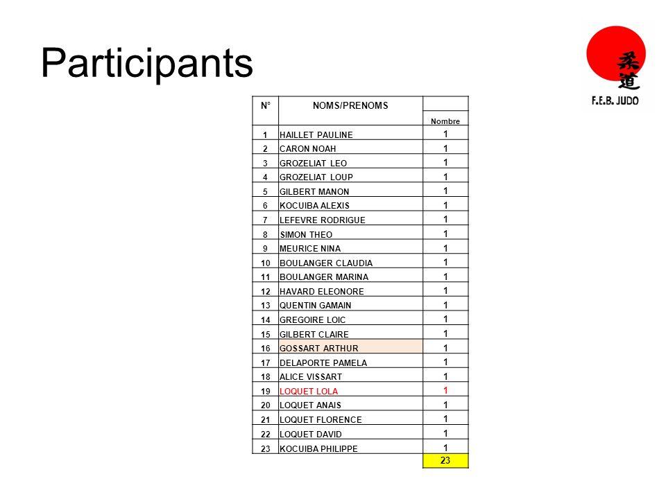 Participants N°NOMS/PRENOMS Nombre 1HAILLET PAULINE 1 2CARON NOAH 1 3GROZELIAT LEO 1 4GROZELIAT LOUP 1 5GILBERT MANON 1 6KOCUIBA ALEXIS 1 7LEFEVRE RODRIGUE 1 8SIMON THEO 1 9MEURICE NINA 1 10BOULANGER CLAUDIA 1 11BOULANGER MARINA 1 12HAVARD ELEONORE 1 13QUENTIN GAMAIN 1 14GREGOIRE LOIC 1 15GILBERT CLAIRE 1 16GOSSART ARTHUR 1 17DELAPORTE PAMELA 1 18ALICE VISSART 1 19LOQUET LOLA 1 20LOQUET ANAIS 1 21LOQUET FLORENCE 1 22LOQUET DAVID 1 23KOCUIBA PHILIPPE 1 23