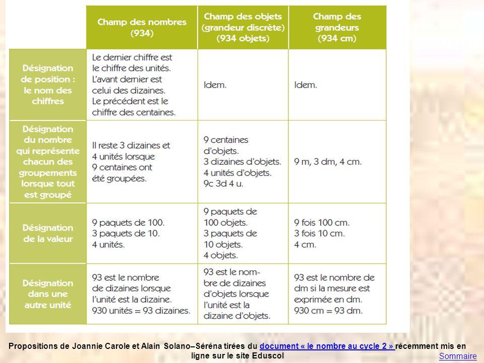 Propositions de Joannie Carole et Alain Solano–Séréna tirées du document « le nombre au cycle 2 » récemment mis en ligne sur le site Eduscoldocument «