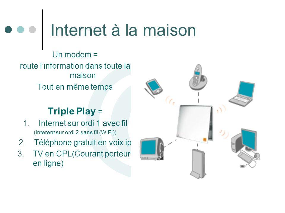 Internet à la maison Un modem = route linformation dans toute la maison Tout en même temps Triple Play = 1.Internet sur ordi 1 avec fil (Interent sur
