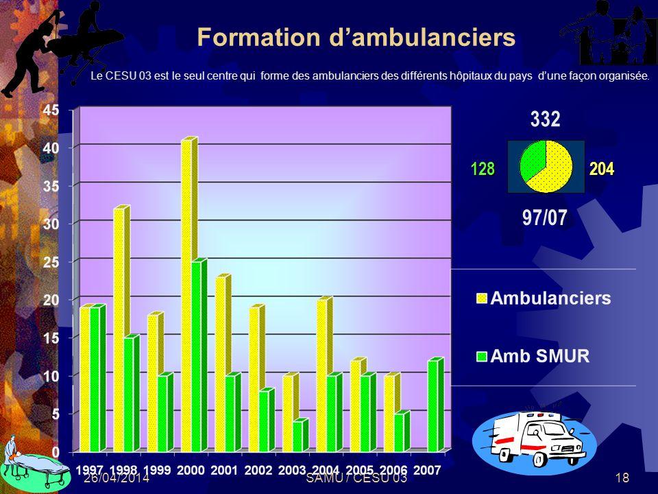 26/04/2014SAMU / CESU 0318 Formation dambulanciers 97/07 204128 332 Le CESU 03 est le seul centre qui forme des ambulanciers des différents hôpitaux d