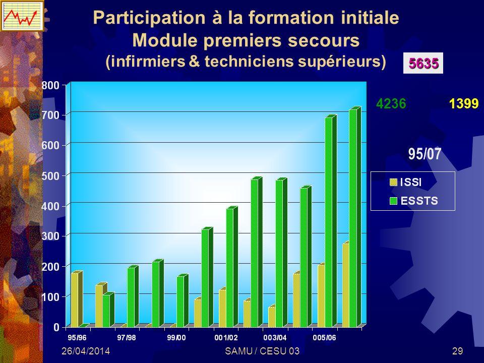 26/04/2014SAMU / CESU 0329 Participation à la formation initiale Module premiers secours (infirmiers & techniciens supérieurs) 95/07 5635 42361399