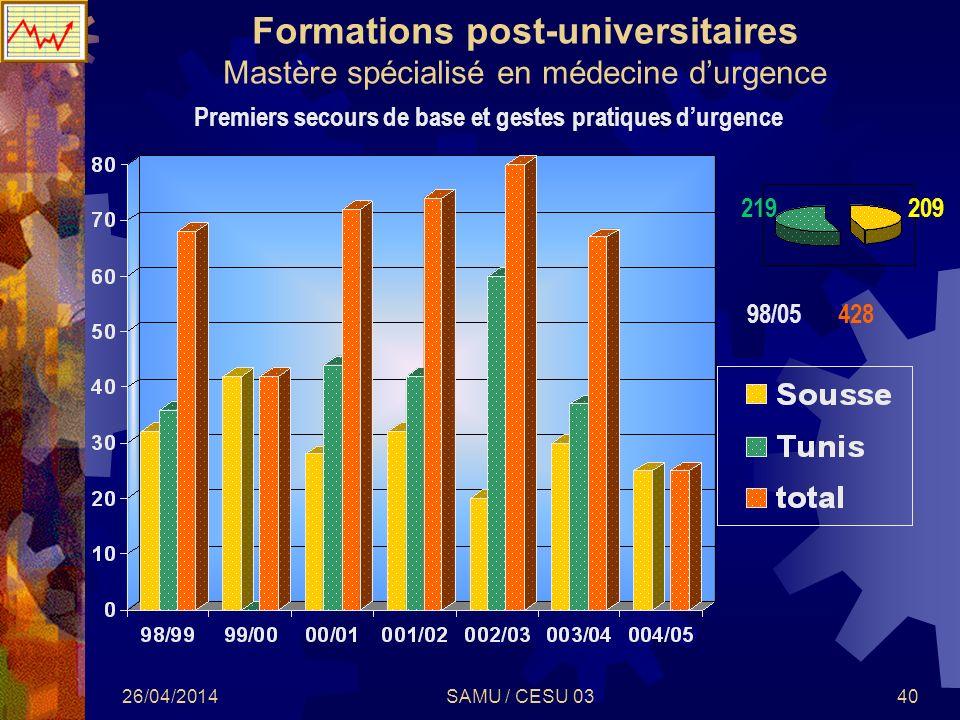 26/04/2014SAMU / CESU 0340 Formations post-universitaires Mastère spécialisé en médecine durgence 98/05428 Premiers secours de base et gestes pratique