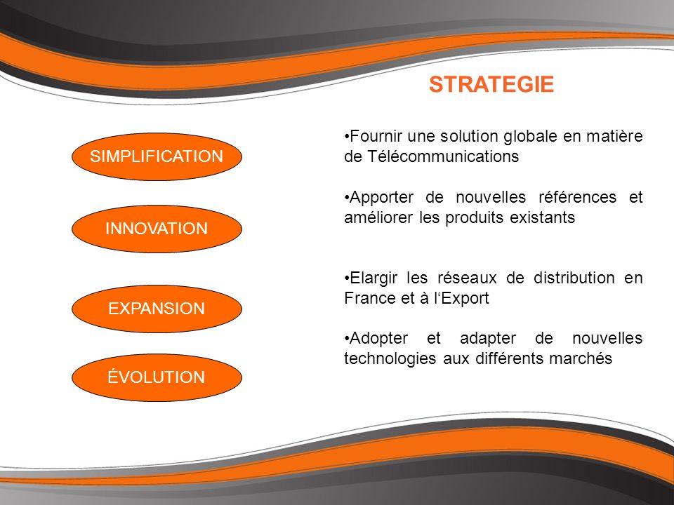 Fournir une solution globale en matière de Télécommunications Apporter de nouvelles références et améliorer les produits existants Elargir les réseaux de distribution en France et à lExport Adopter et adapter de nouvelles technologies aux différents marchés STRATEGIE INNOVATION ÉVOLUTION SIMPLIFICATION EXPANSION