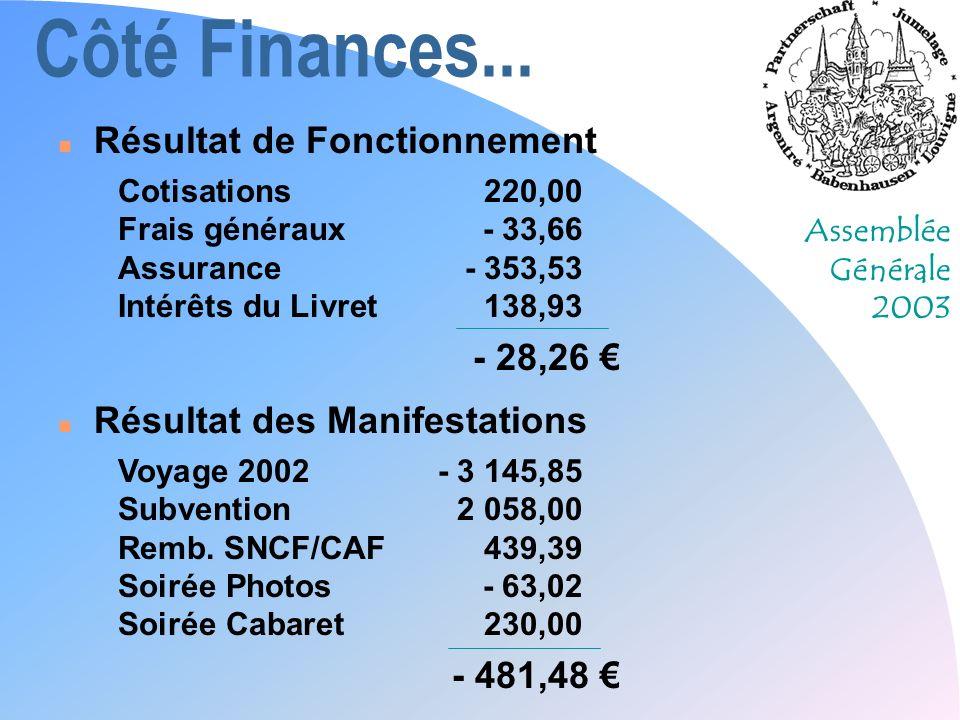 Assemblée Générale 2003 Côté Finances... n Résultat de Fonctionnement Cotisations220,00 Frais généraux- 33,66 Assurance- 353,53 Intérêts du Livret138,