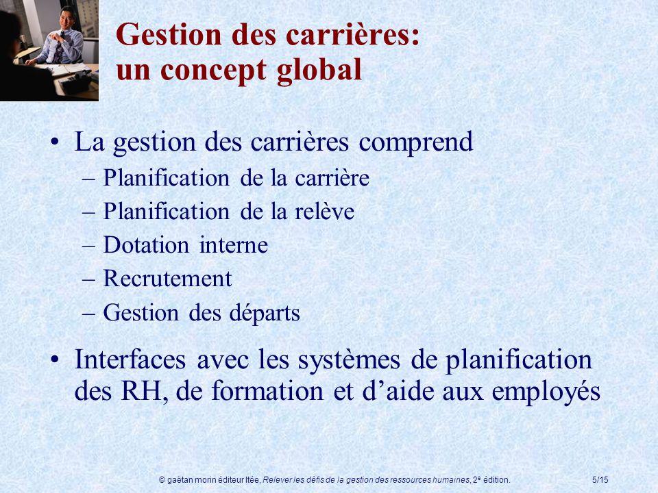 © gaëtan morin éditeur ltée, Relever les défis de la gestion des ressources humaines, 2 e édition.5/15 Gestion des carrières: un concept global La ges