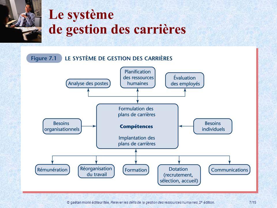 © gaëtan morin éditeur ltée, Relever les défis de la gestion des ressources humaines, 2 e édition.7/15 Le système de gestion des carrières