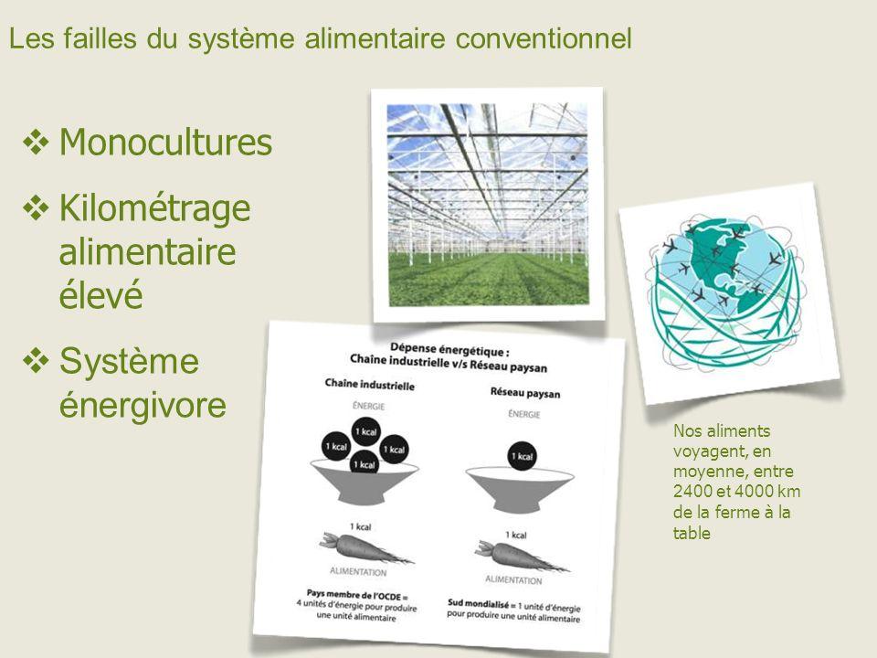 Les failles du système alimentaire conventionnel Monocultures Kilométrage alimentaire élevé Système énergivore Nos aliments voyagent, en moyenne, entre 2400 et 4000 km de la ferme à la table