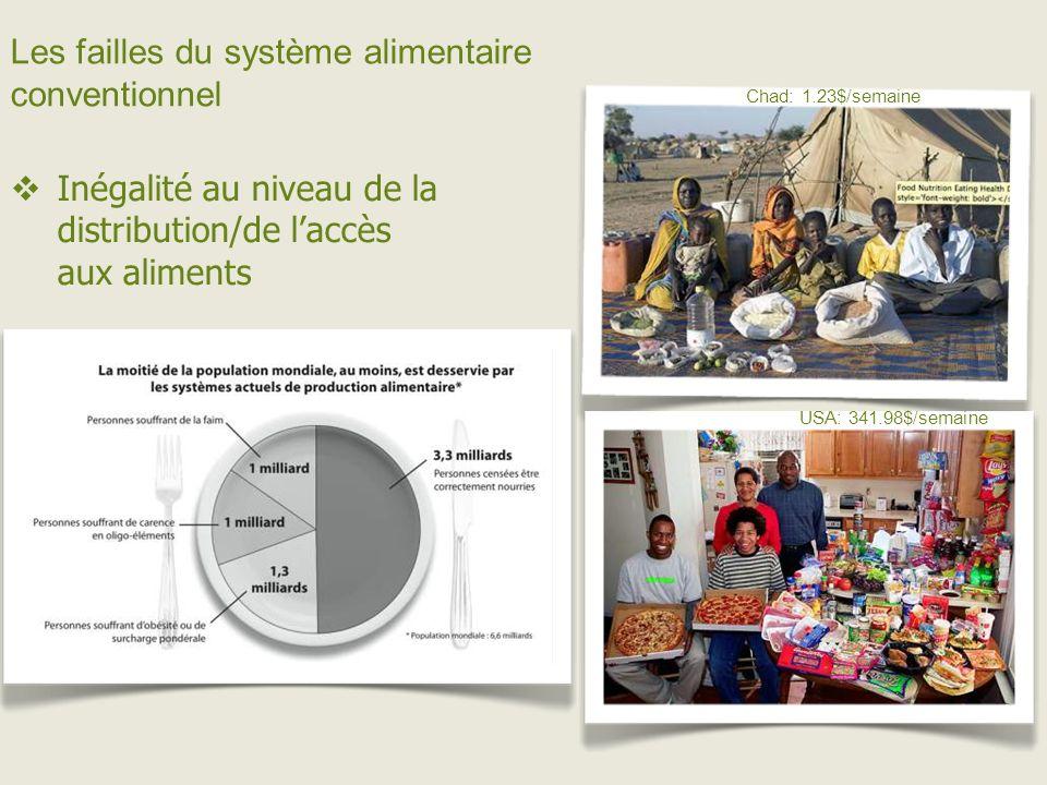 Les failles du système alimentaire conventionnel Inégalité au niveau de la distribution/de laccès aux aliments Chad: 1.23$/semaine USA: 341.98$/semaine