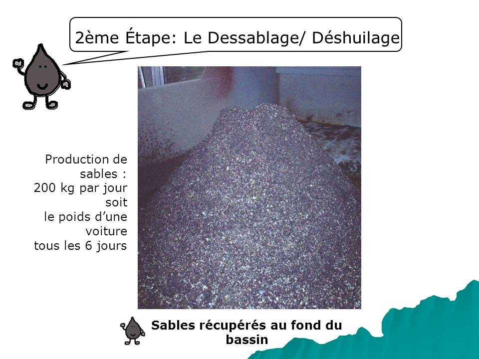 2ème Étape: Le Dessablage/ Déshuilage Sables récupérés au fond du bassin Production de sables : 200 kg par jour soit le poids dune voiture tous les 6
