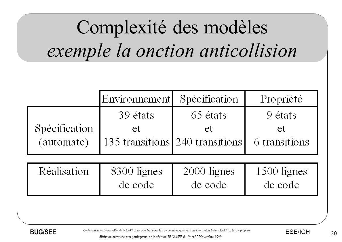 20 diffusion autorisée aux participants de la réunion BUG/SEE du 29 et 30 Novembre 1999 Complexité des modèles exemple la onction anticollision