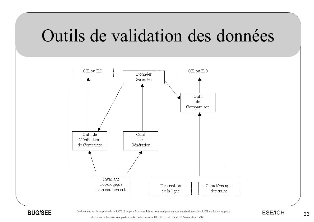 22 diffusion autorisée aux participants de la réunion BUG/SEE du 29 et 30 Novembre 1999 Outils de validation des données