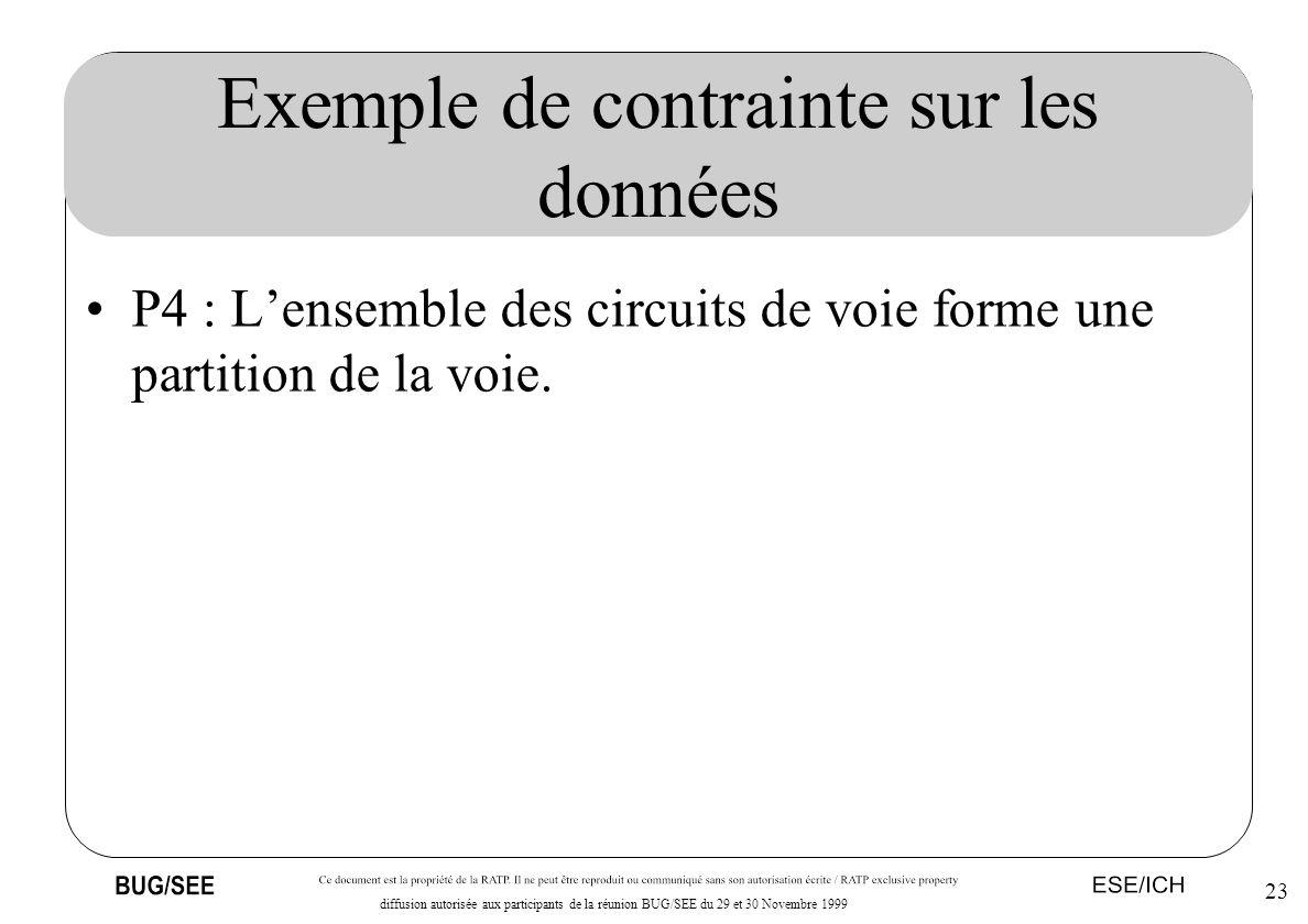 23 diffusion autorisée aux participants de la réunion BUG/SEE du 29 et 30 Novembre 1999 Exemple de contrainte sur les données P4 : Lensemble des circu