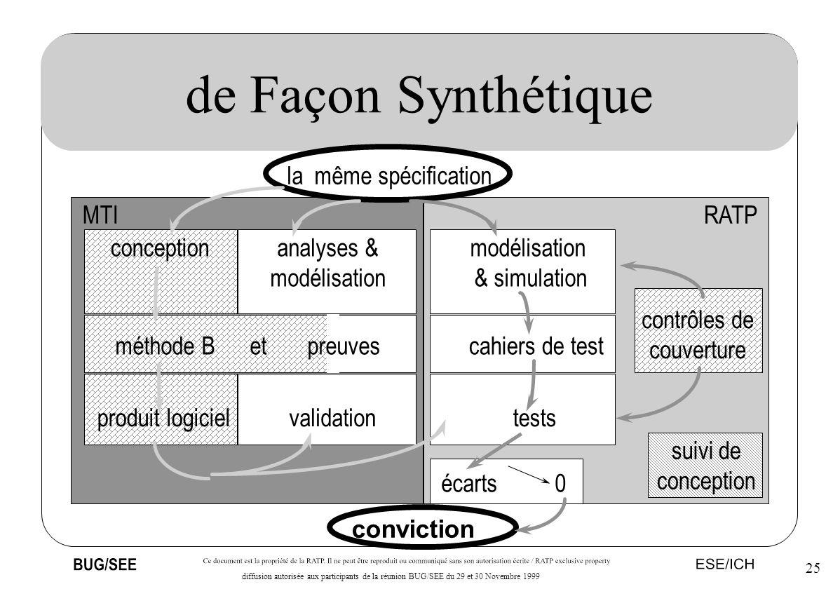 25 diffusion autorisée aux participants de la réunion BUG/SEE du 29 et 30 Novembre 1999 de Façon Synthétique conviction la même spécification concepti