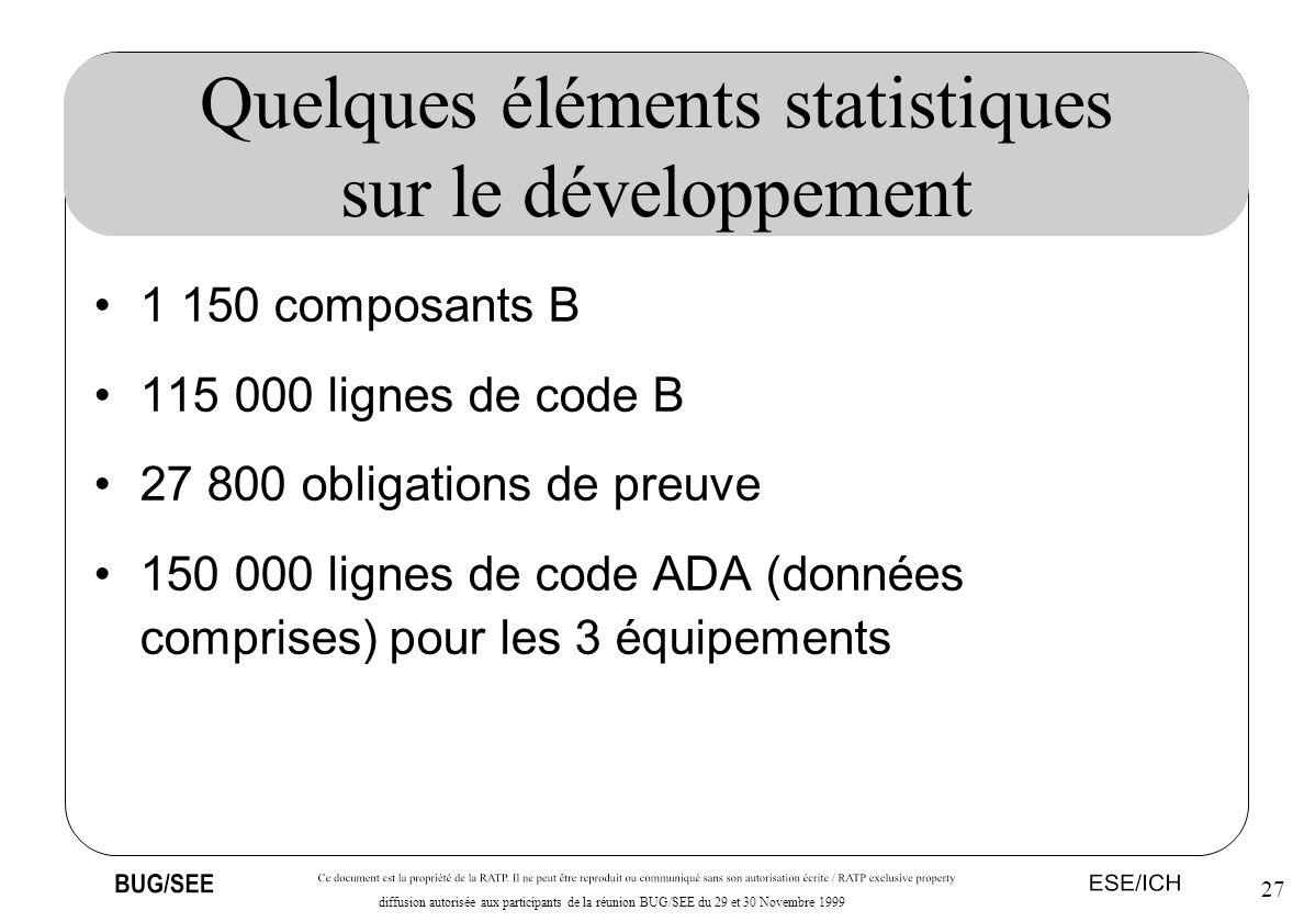 27 diffusion autorisée aux participants de la réunion BUG/SEE du 29 et 30 Novembre 1999 Quelques éléments statistiques sur le développement 1 150 comp