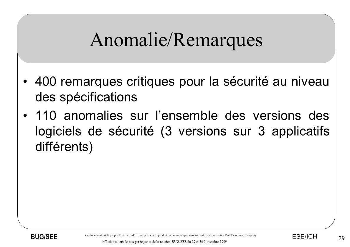29 diffusion autorisée aux participants de la réunion BUG/SEE du 29 et 30 Novembre 1999 Anomalie/Remarques 400 remarques critiques pour la sécurité au